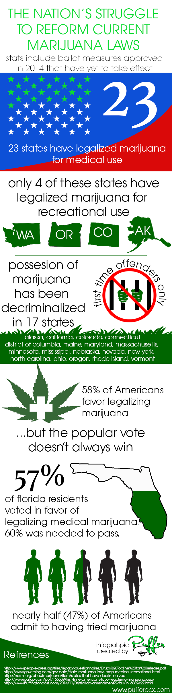 legalization of marijuana infographic
